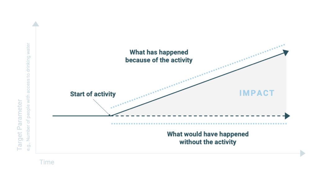 graph explaining what social impact is