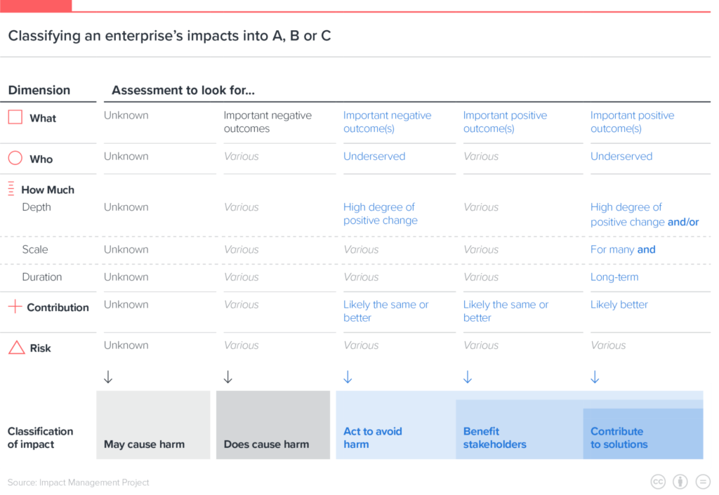 Impact Management Project 5 dimensions of Impact: classifying an enterprise's impacts into A, B or C