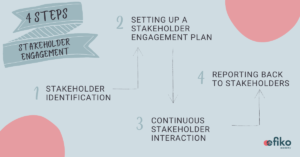 4 steps to effective stakeholder engagement infographic social impact efiko academy